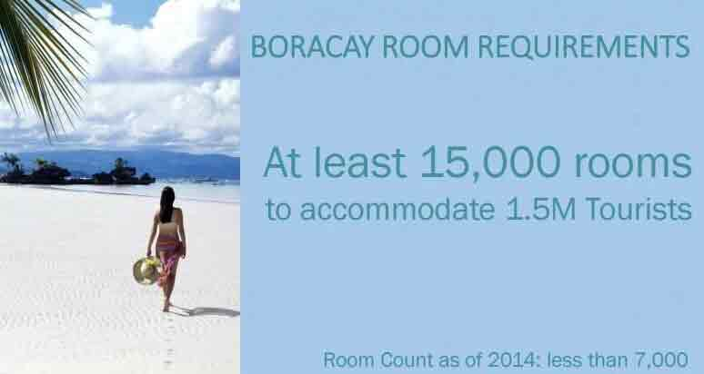 Boracay Room Requirements