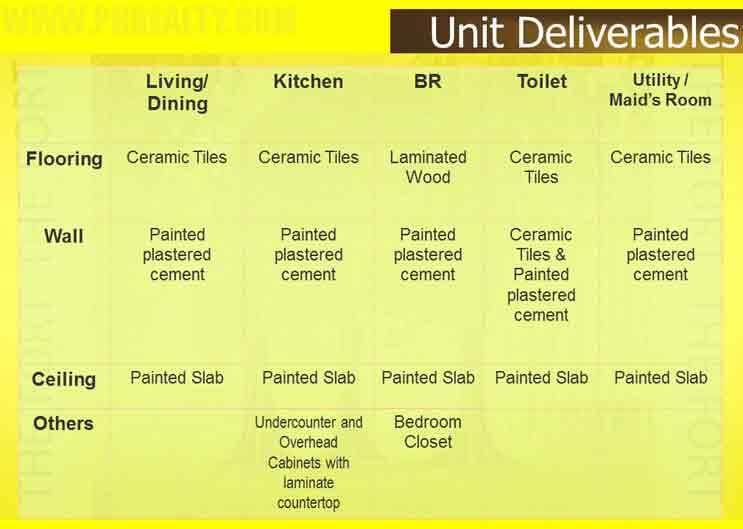 Unit Deliverables