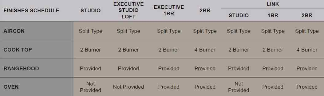 Appliances Chart